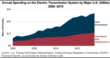 U.S. Electric Utility Spending Climbing on Transmission Investments, Says EIA