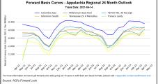 April Chills Bring Shoulder Season Gains for Natural Gas Forward Prices