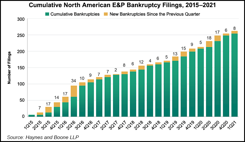 Led by Texas, Eight E&Ps, Five OFS Operators Sought Chapter 11 in 1Q
