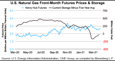 EIA Forecasts Dramatic Increase in 2021 Henry Hub Prices