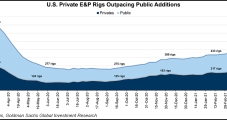Energy Majors, E&P Earnings Seen Riding Tailwinds from Natural Gas, Liquids Pricing