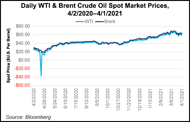 WTI and Brent spot price