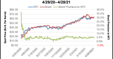 Domestic Oil Inventories Increase as Imports Rise; OPEC-Plus Sticks With Production Bump