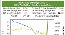 Low Spring Demand Takes Toll on Weekly Natural Gas Prices; Futures Quiet Too, but Stronger Pricing Looms