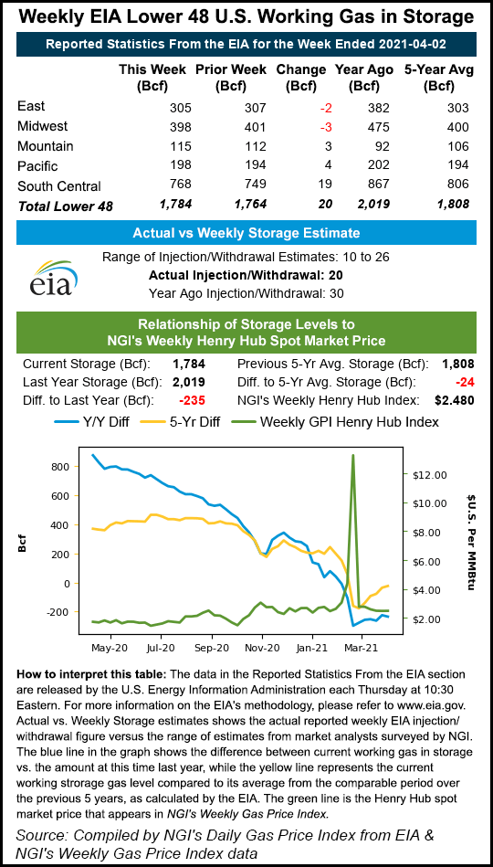 EIA storage april 2