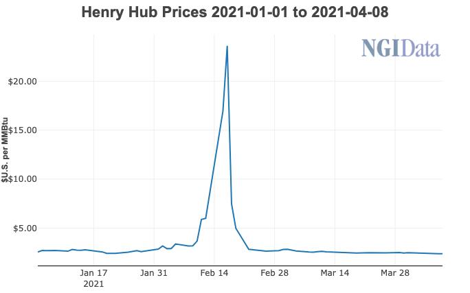 Henry Hub prices