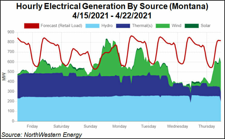 Montana power by source