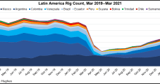 Latin American Outlook Improving for Oil and Natural Gas Activity, Say OFS Giants