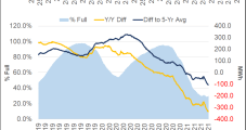 Huge Production Drop Propels Natural Gas Futures Higher for Second Day