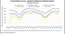 May Natural Gas Prices Retreat on Small Fluctuations in Supply/Demand Data
