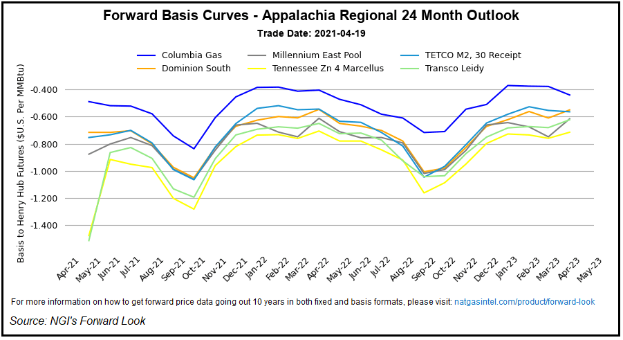Forward Basis Curves
