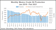 Pemex Seen as 'Drag' on Mexico Economic Recovery, though Manufacturing Poised for Strong Year