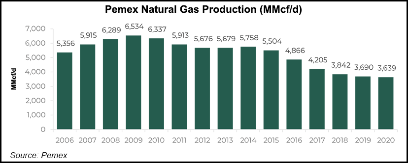 Pemex gas production goals
