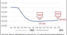 Texas Slowly Adding Upstream Jobs After 'Difficult Season'