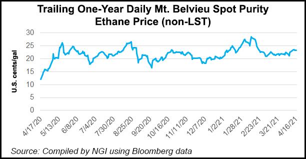 ethane price