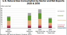 Natural Gas Said 'Part of the Solution' as Biden Pledges to Halve US GHG Emissions