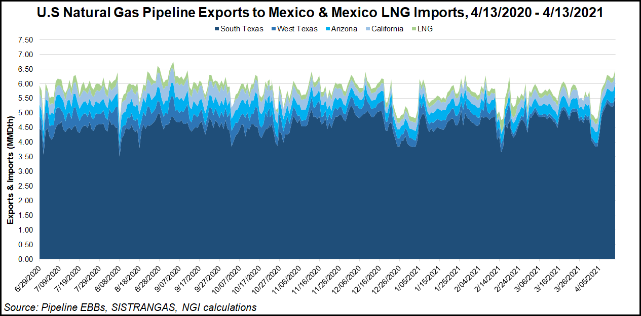 US pipeline exports to Mexico