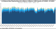Mexico Competition Monitor Urges Against 'Detrimental' Changes to Hydrocarbons Law