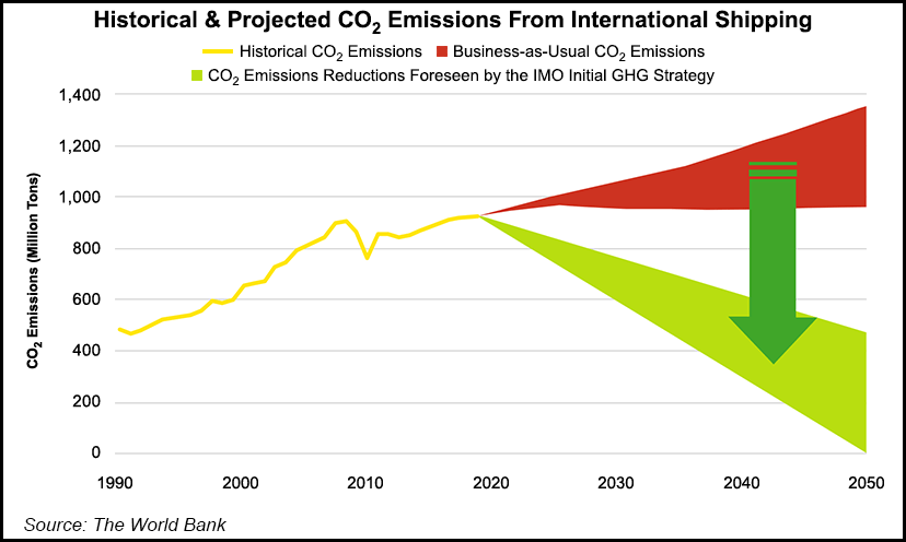 Emissions Projections