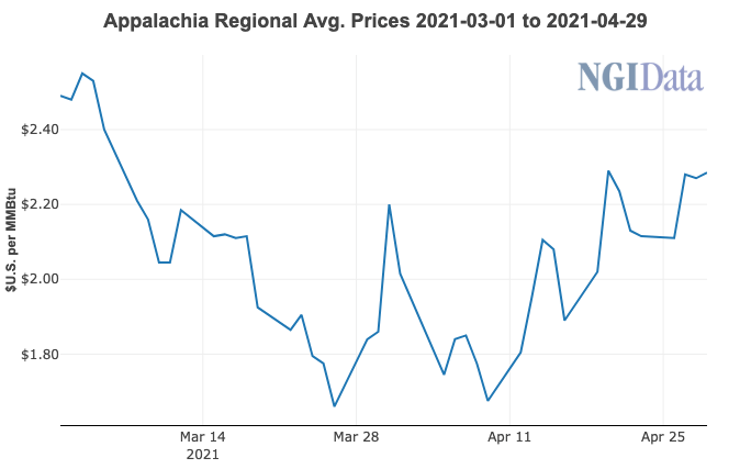 appalachia prices