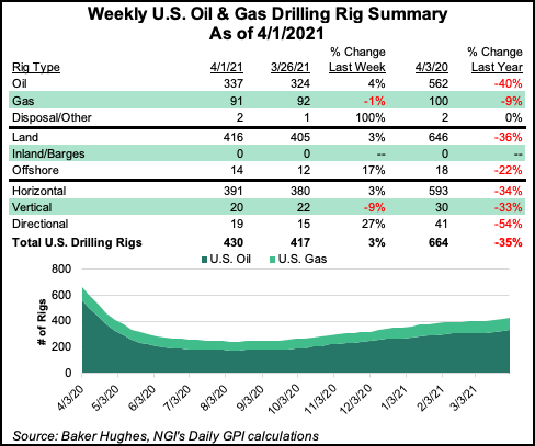 Natural Gas Rigs Down One in U.S. as Oil Count Surges by Double Digits -  Natural Gas Intelligence