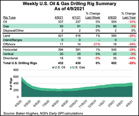 April 9 US rig count
