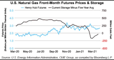 'Trapped' May Nymex Natural Gas Contract Fails to Budge Again; Cash Closes Week Lower