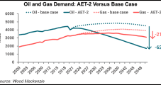 Natural Gas Prices, Demand Likely to Stay Resilient in Low-Carbon World, Analysts Find