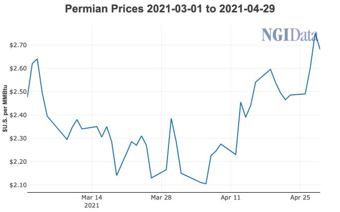 Permian prices