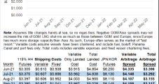 Global Natural Gas Prices Sputter, but Stronger Outlook Remains Unchanged — LNG Recap