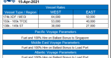 LNG Shipping Market Buoyed by Strong Spring Demand