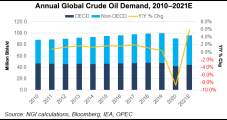 OPEC Sticking to Strong Global Oil Demand Outlook Through 2021