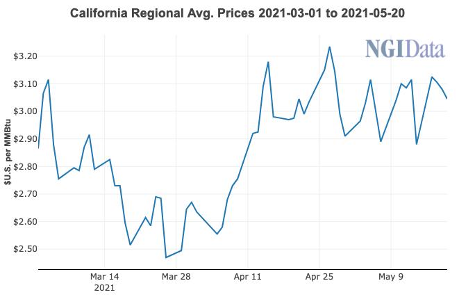 California prices