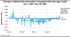 Decline in U.S. Natural Gas Power Generation in 2021 Marks First Since 2017, EIA Says