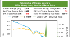 Weekly Natural Gas Prices Fail to Find Footing as Heating Demand Dissipates