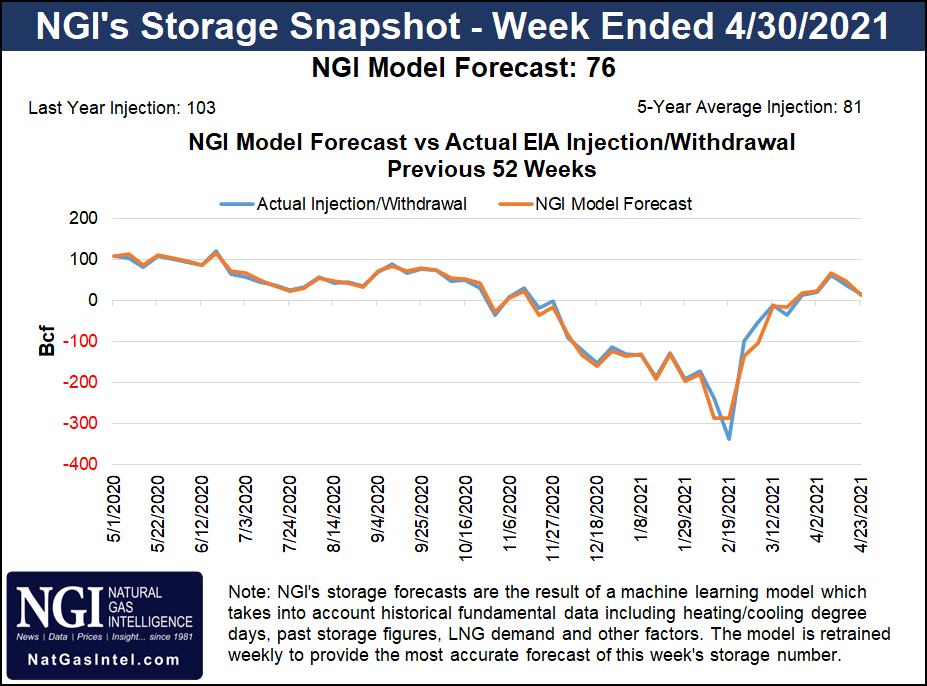 NGI's Storage Snapshot