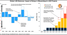 Rystad Sees Global LNG Market Flipping from Surplus to Deficit in 2029 on Mozambique LNG Delays