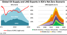 Many LNG Export Projects 'Not Needed' in IEA Net-Zero Model