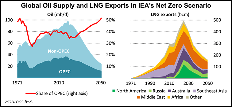 https://www.naturalgasintel.com/no-more-oil-natural-gas-fields-needed-on-road-to-net-zero-iea-says/