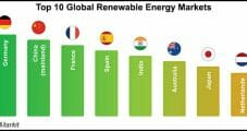United States Said 'Most Attractive' in Global Renewables Market