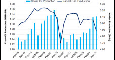 Mexico Private Sector Oil Output up 10.5% in April
