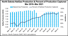 North Dakota Reports Higher Natural Gas Production, Lower Flaring in March