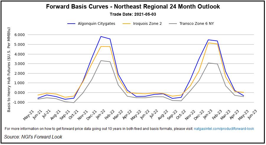 Northeast prices