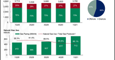 Pemex Natural Gas Flaring Up 50% in First Quarter as Production Remains Flat