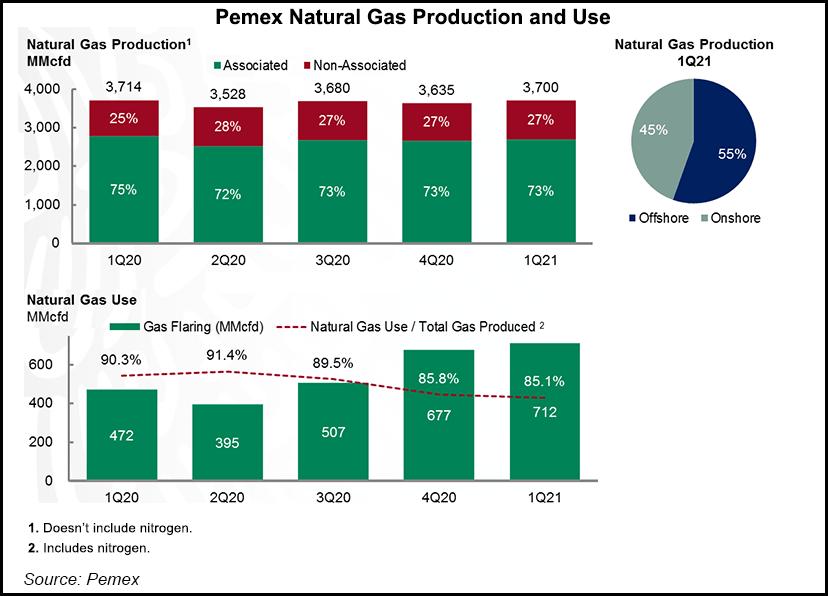 Pemex q1 gas output