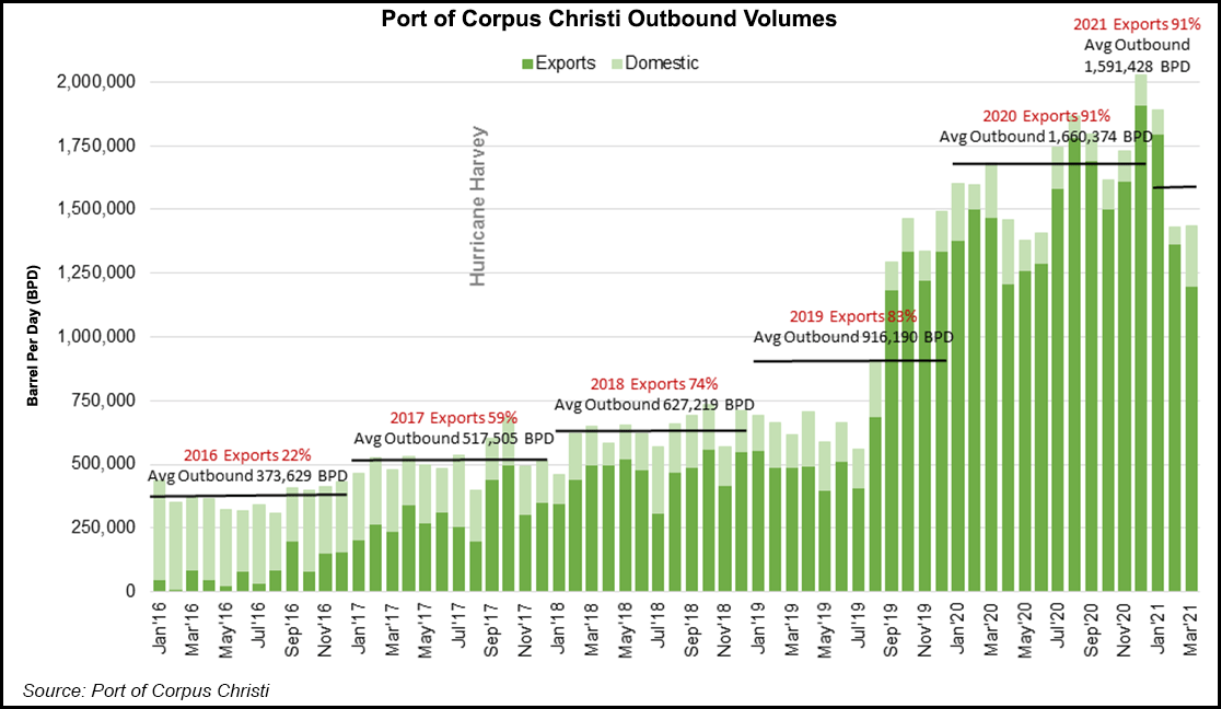 Port of Corpus Christi Outbound Oil Volumes
