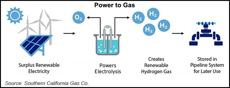 Socalgas hydrogen