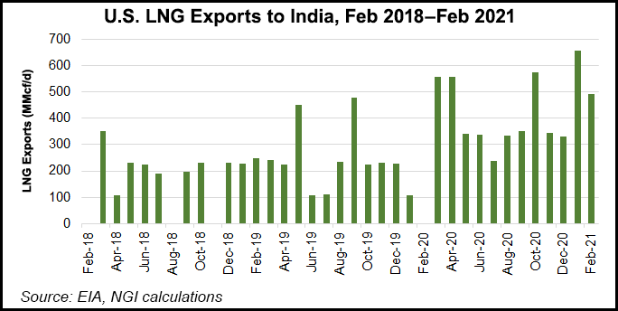 LNG exports to India
