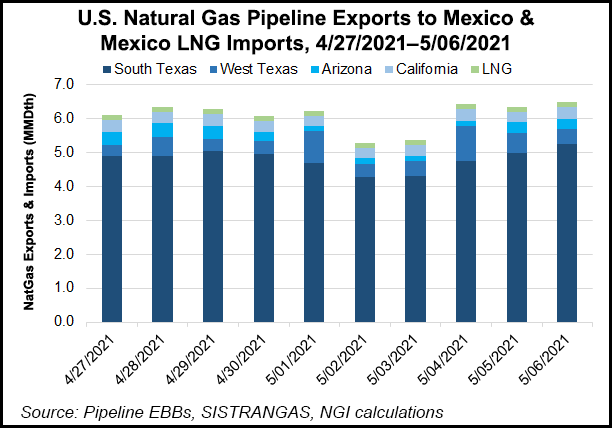 pipeline imports in Mexico