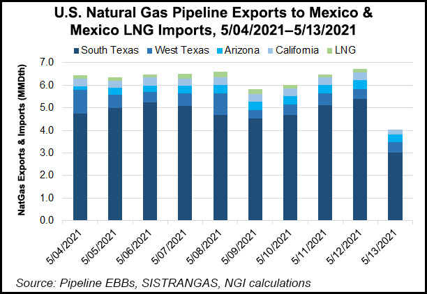 Mexico pipeline imports